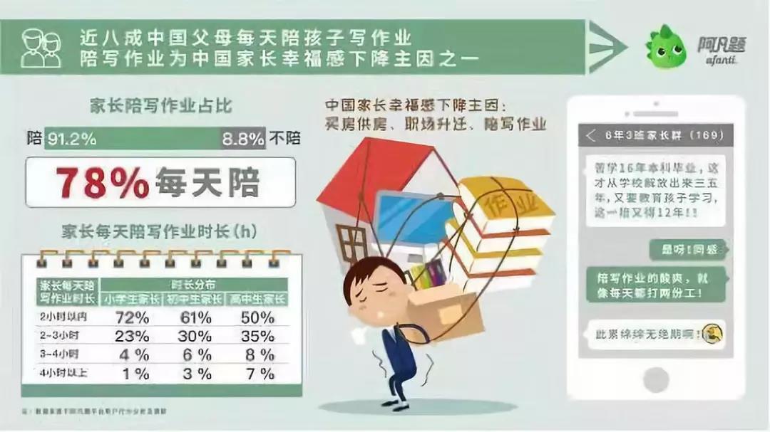 《中国中小学生写作业压力报告》
