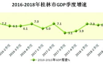 桂林经济创新高 这个行业的发展令人刮目相看