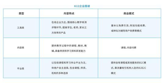 2018教育行业蓝皮书:进入成熟期的K12