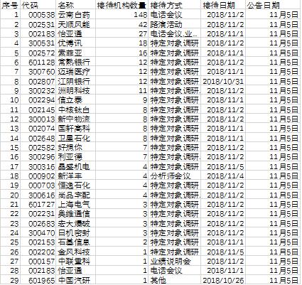 基金调研汇总:云南白药重组引148家机构组团调研
