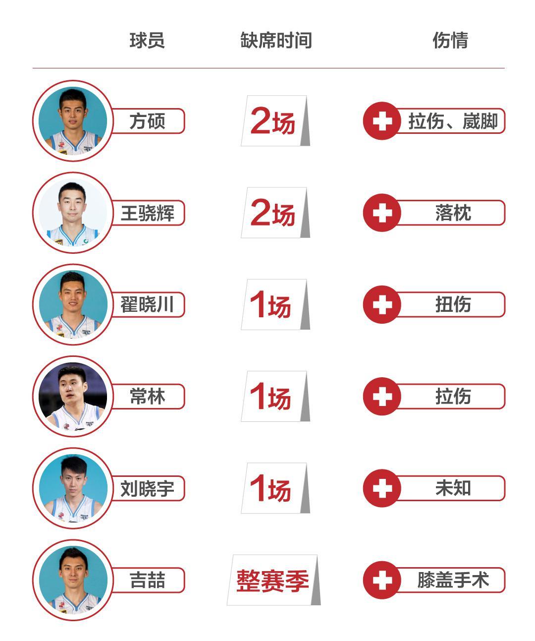 5人因伤累计缺阵7场 京媒:北京本赛季麻烦来得更早