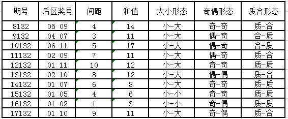 独家-深海大乐透第18132期历史同期号码走势解析