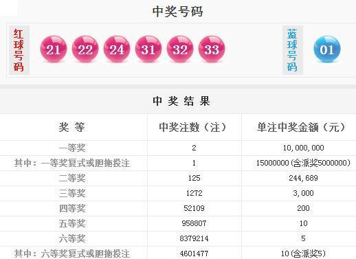 双色球第18131期详情:头奖2注1000万元 奖池超10.5亿