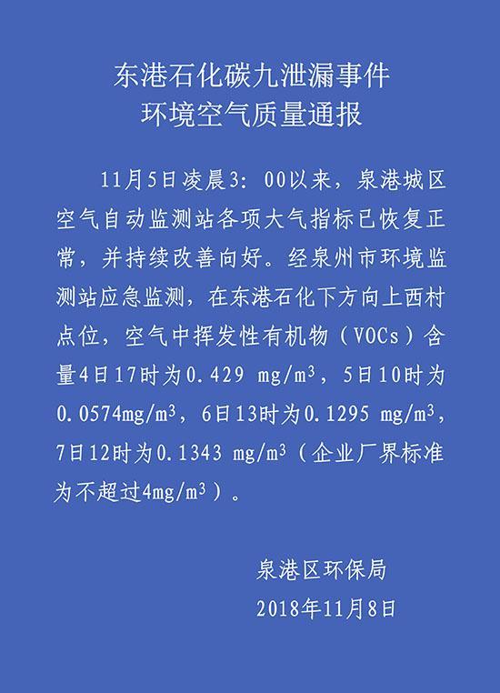 泉州泉港通报碳九泄漏处理情况:大气指标恢复正常