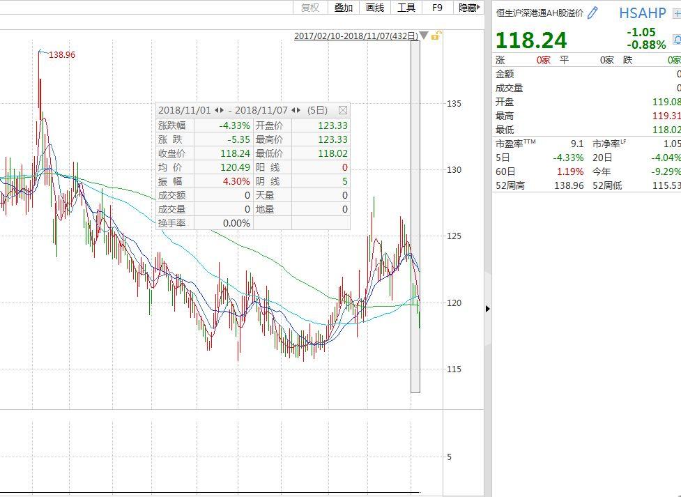 AH溢价指数5连阴 外资在扫货A股 透露什么信号?