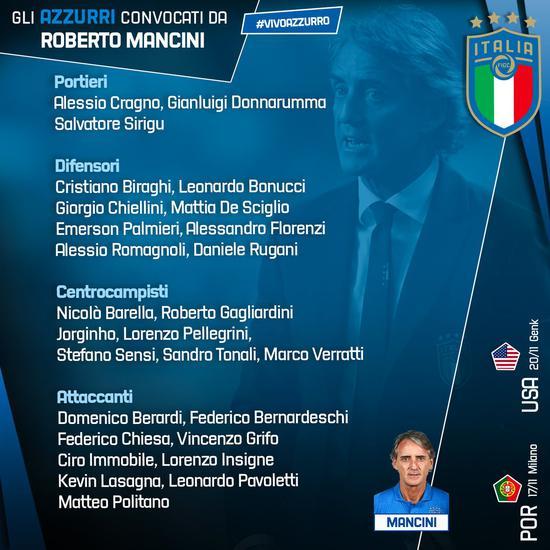 意大利国家队新名单:巴洛特利无缘 小基耶萨入选
