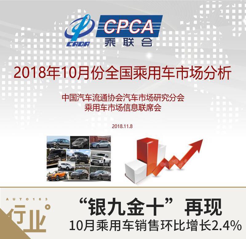 银九金十再现 10月乘用车销售环比增长2.4%
