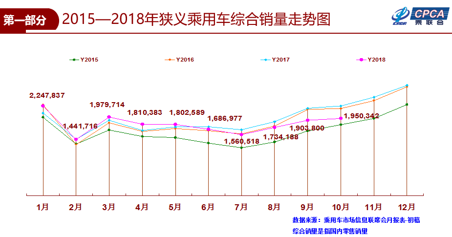 銀九唫十再现 10月乘用车销售环比增长2.4%