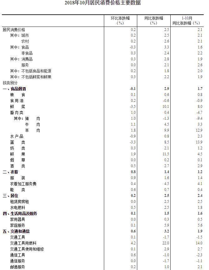统计局:10月CPI同比增长2.5% 消费品价格上涨2.8%