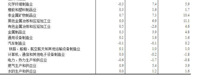 统计局:10月PPI同比上涨3.3% 环比上涨0.4%