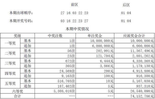 大乐透第18132期详情:内蒙古彩民斩获1600万