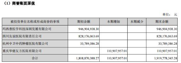 新高!A股商誉首破1.4万亿 21股商誉占资产超50%