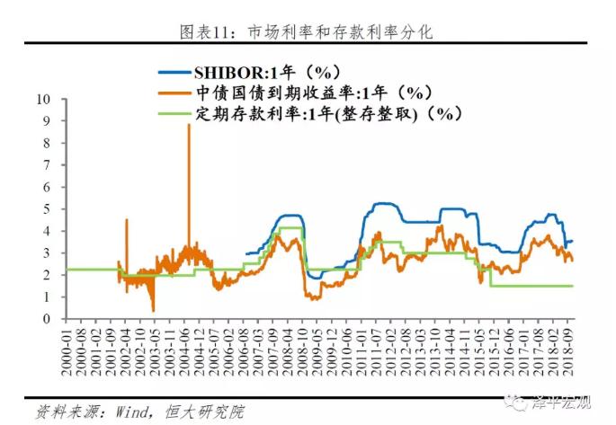 任泽平:未来有望再次降准 存在降息可能