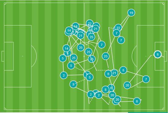 大型虐杀现场!曼城44脚传进球门 曼联2分钟没碰到球