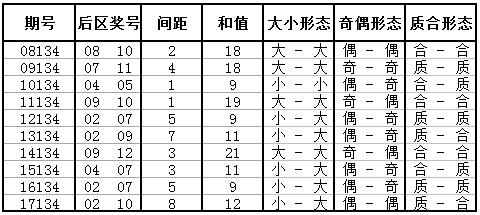 独家-深海大乐透第18134期历史同期号码走势
