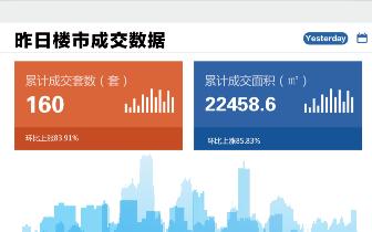 2018年11月12日台州市一手商品房成交160套