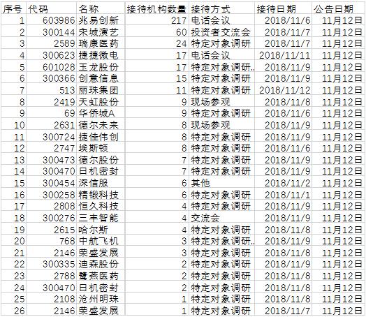 基金调研汇总:宋城演艺前三季度实现平稳增长
