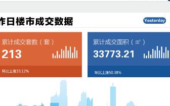 2018年11月13日台州市一手商品房成交213套