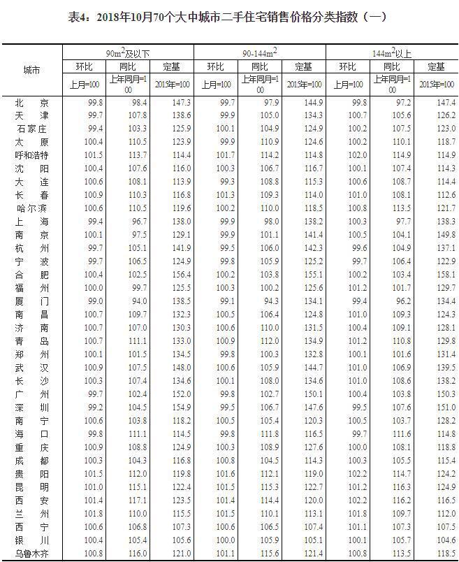 统计局:一线城市新房价格环比持平 二手房环比下降