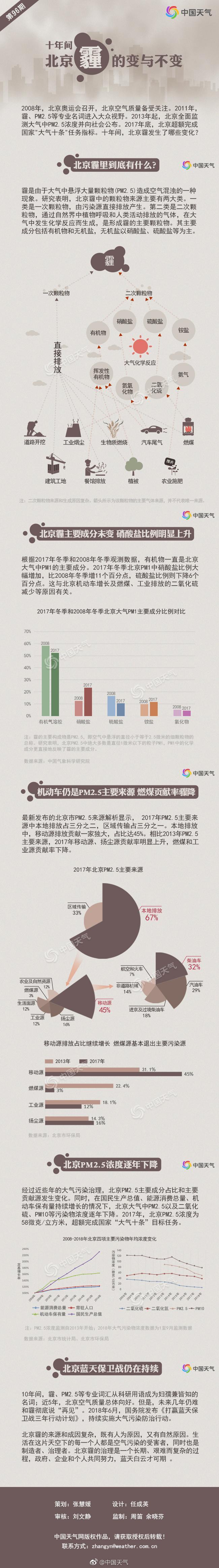 十年间北京霾的变与不变:北京霾里到底有什么?