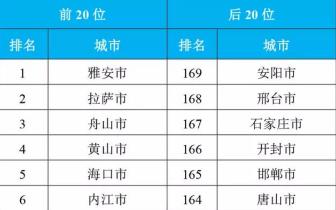 10月全国城市空气质量排名:前20名四川6席 雅安高居榜首