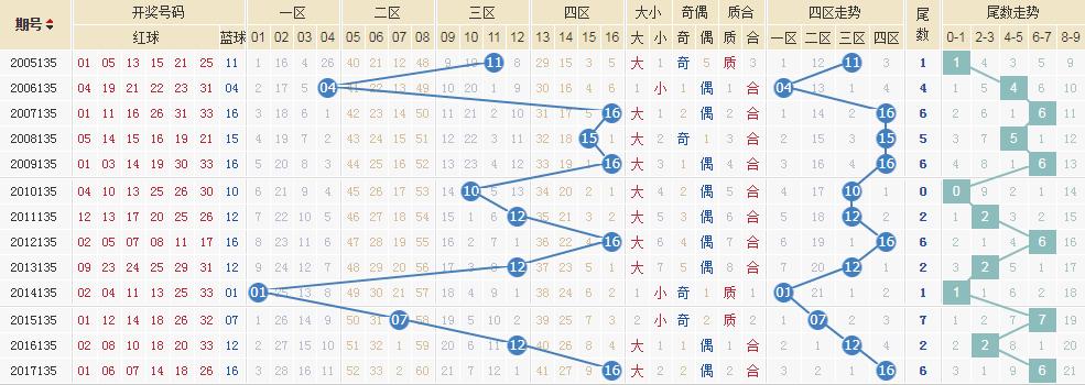 独家-[清风]双色球18135期专业定蓝:蓝球14 16