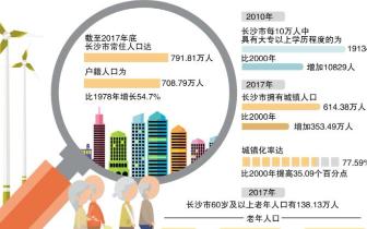 长沙市|截至2017年底 长沙常住人口达791.81