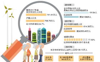 截至2017年底,长沙市常住人口达791.81万人