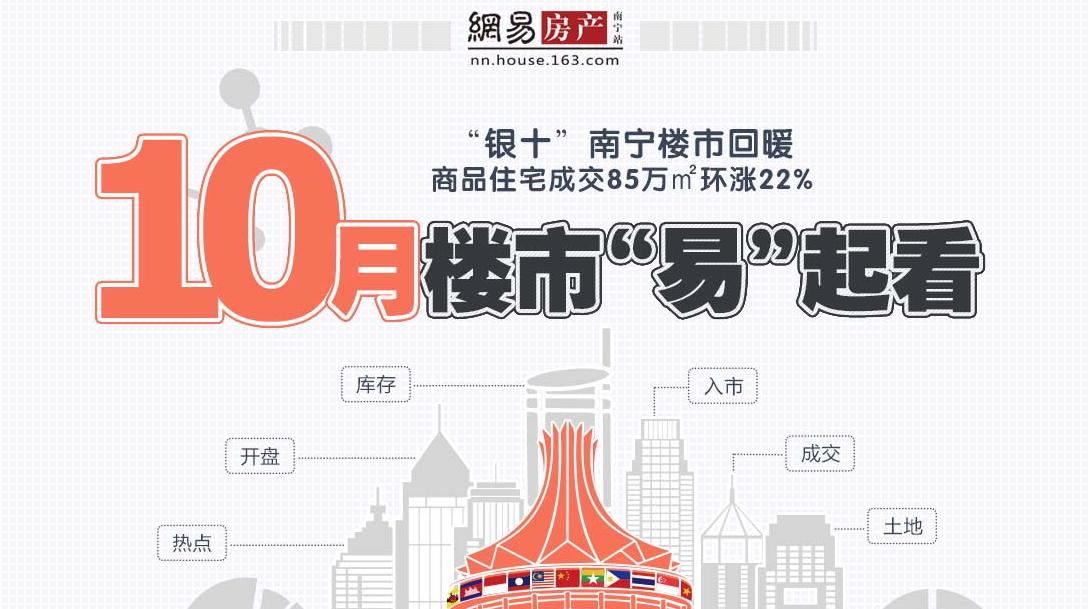 """""""银十""""南宁楼市回暖 商品住宅成交85万㎡环涨22%"""
