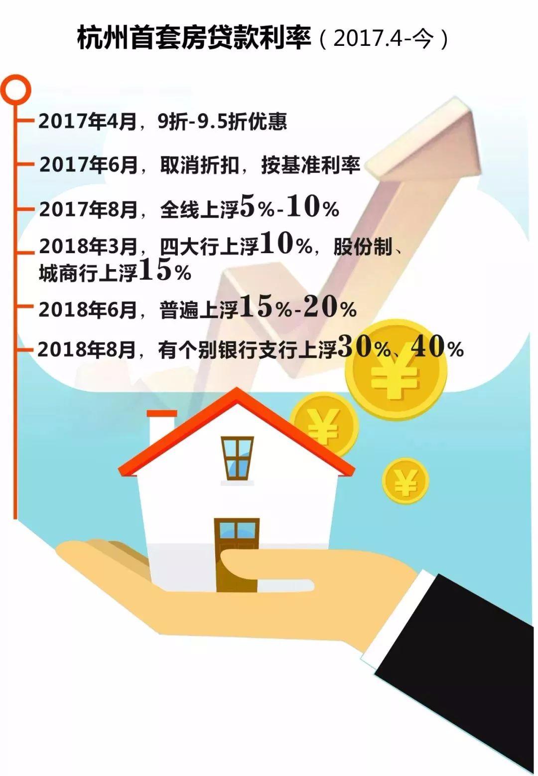 杭州房贷利率全面松动!二套房也适用