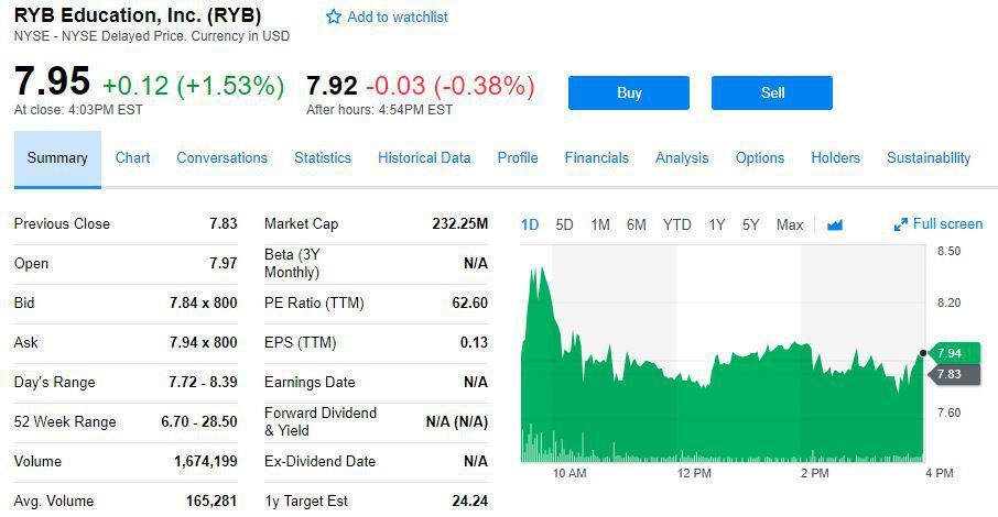 股价一夜腰斩后 红黄蓝盘中涨逾7% 收涨1.5%