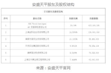 刘益谦欲出清最大外资财险股权 法国安盛有望收购