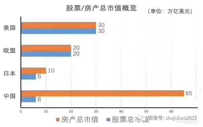 450万亿!中国房产市值超美欧日总和 A股只有1/10