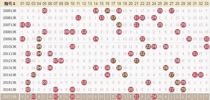 独家-易红双色球第18136期历史同期走势解析