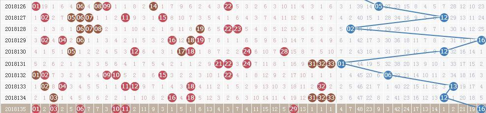 双色球第18136期开奖快讯:红球三连号25 26 27+蓝球14