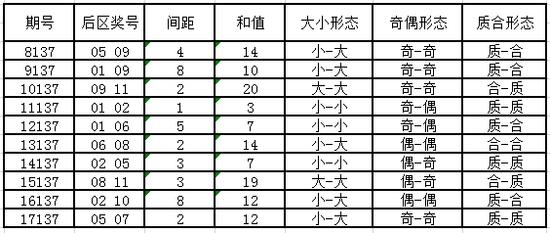 独家-深海大乐透第18137期历史同期号码走势解析