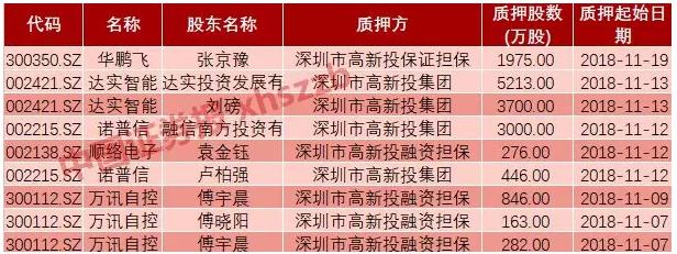 深圳已有上市公司拿到紓困資金!不設質押期限