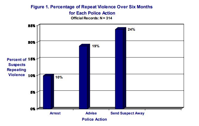 Sherman, W., & Berk, R. A. (1984). The Minneapolis domestic violence experiment./论文截图