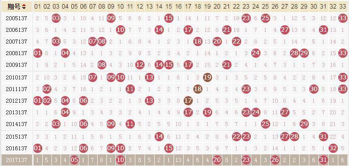 独家-易红双色球第18137期历史同期走势解析