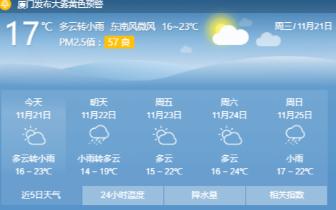 冷空气今晚抵厦 明天降温有阵雨