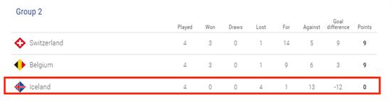 4战全败,-12个净胜球,欧洲最大黑马场场被吊打!