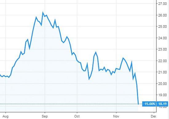 曼联恐怖故事:市值1年暴跌3亿镑!高层:与战绩无关