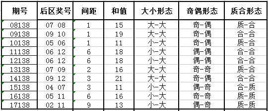 独家-深海大乐透第18138期历史同期号码走势解析