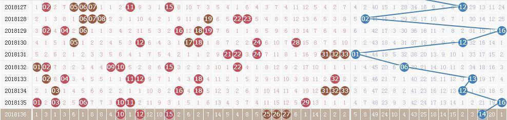 双色球第18137期开奖快讯:红球两组同尾+蓝球09