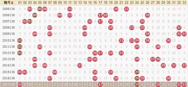 独家-易红双色球第18138期历史同期走势解析