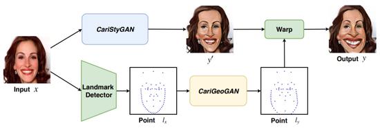 解析AI漫画系统CariGAN:为何能与艺术家一决高下