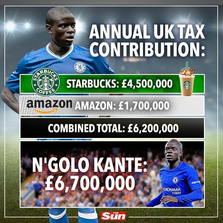 涨工资的烦恼!坎特每年纳税 超过亚马逊+星巴克总和