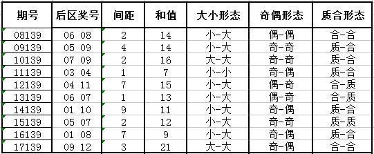 独家-深海大乐透第18139期历史同期号码走势解析