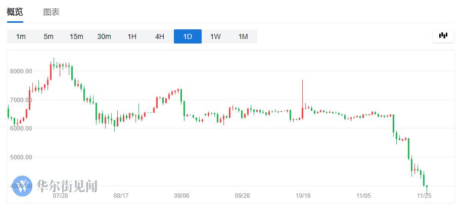 投资者很凄切!比特币11天暴跌44% 挥发486亿美元