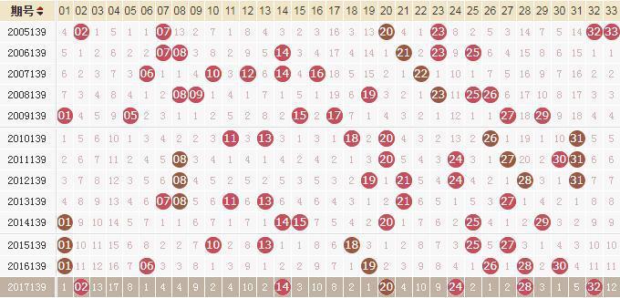 独家-易红双色球第18139期历史同期走势解析